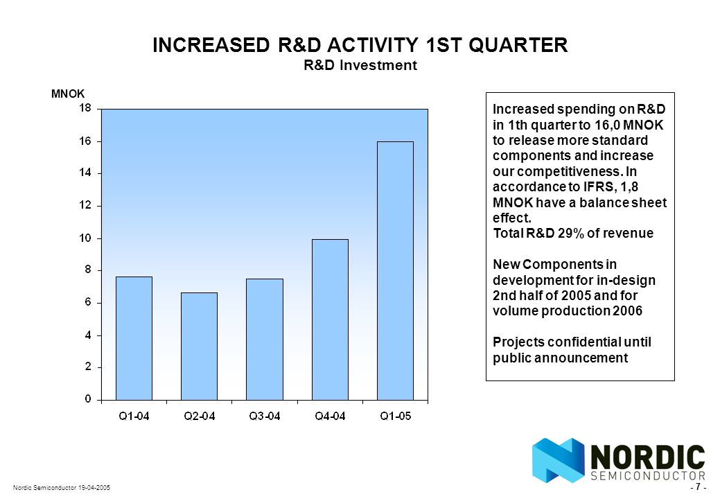 - 7 - Nordic Semiconductor 19-04-2005 INCREASED R&D ACTIVITY 1ST QUARTER R&D Investment MNOK Increased spending on R&D in 1th quarter to 16,0 MNOK to release more standard components and increase our competitiveness.