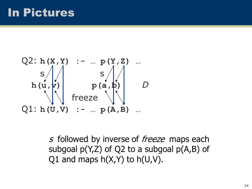 24 Q2: h(X,Y) :- … p(Y,Z) … s s h(u,v) p(a,b) D freeze Q1: h(U,V) :- … p(A,B) … In Pictures s followed by inverse of freeze maps each subgoal p(Y,Z) of Q2 to a subgoal p(A,B) of Q1 and maps h(X,Y) to h(U,V).