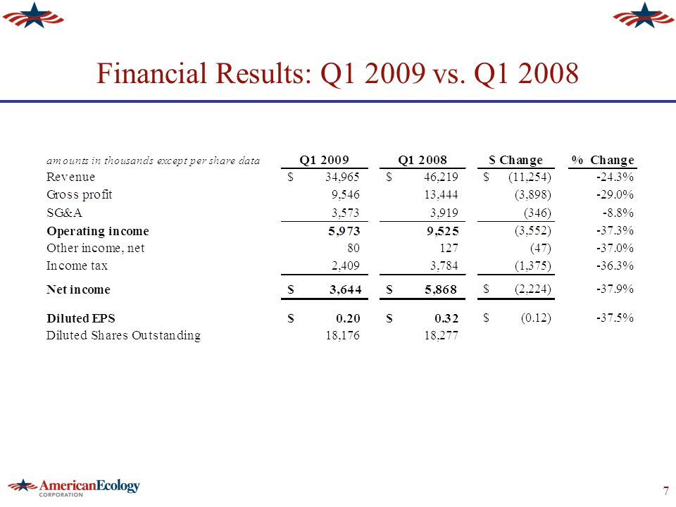 7 Financial Results: Q1 2009 vs. Q1 2008