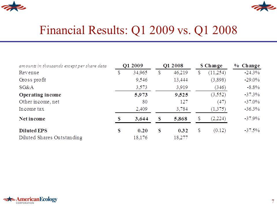 8 Base & Event Revenue Growth Q1 2008 vs.