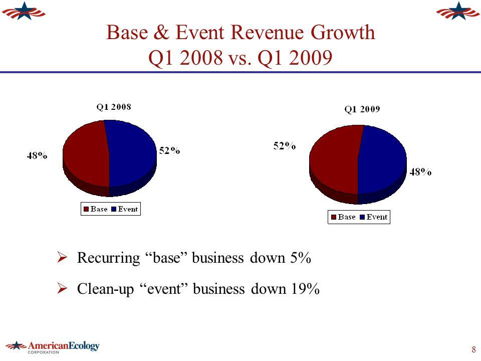 9 Customer Disposal Revenue Comparison* Q1 2009 vs.