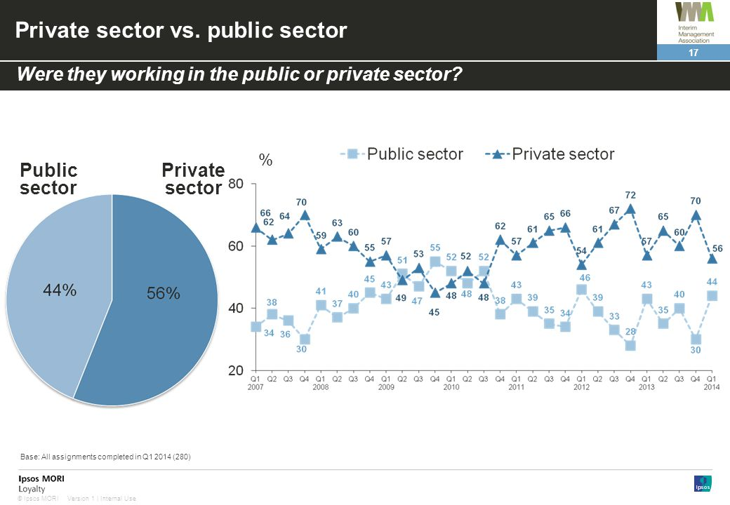 17 Version 1 | Internal Use© Ipsos MORI Private sector vs. public sector Public sector Private sector Were they working in the public or private secto