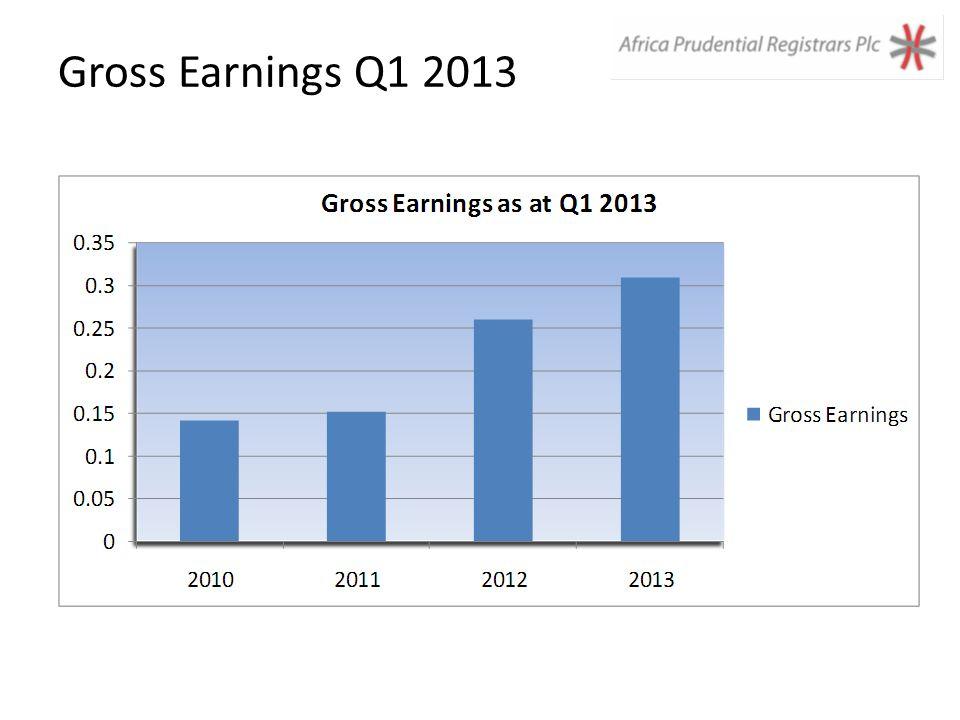 Gross Earnings Q1 2013