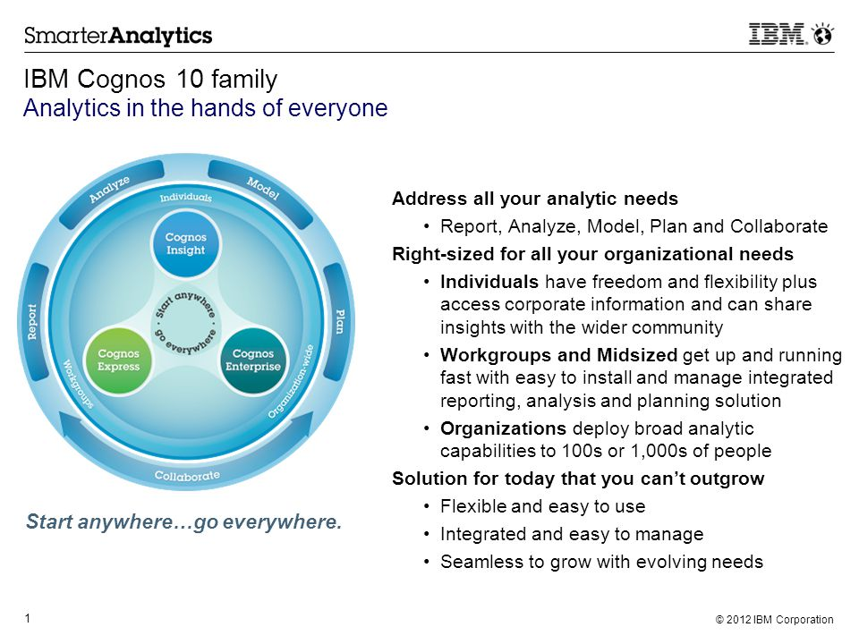 © 2012 IBM Corporation 1 IBM Cognos 10 family Analytics in the hands of everyone Address all your analytic needs Report, Analyze, Model, Plan and Coll