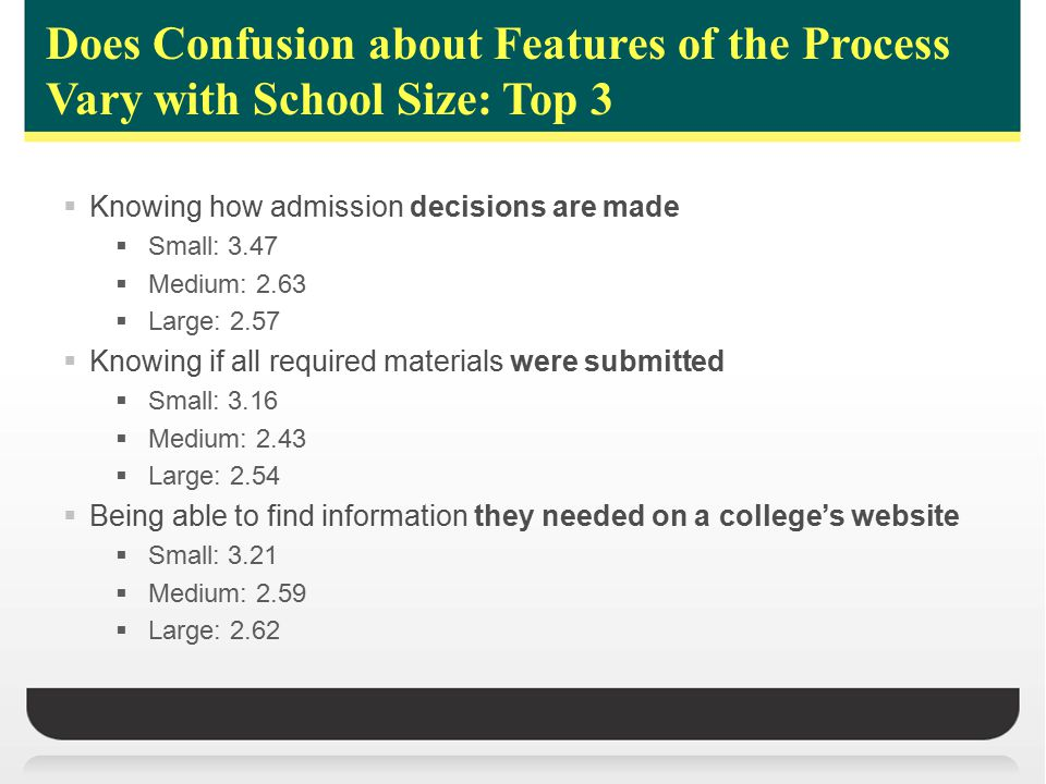 Does Confusion about Features of the Process Vary with School Size: Top 3  Knowing how admission decisions are made  Small: 3.47  Medium: 2.63  Large: 2.57  Knowing if all required materials were submitted  Small: 3.16  Medium: 2.43  Large: 2.54  Being able to find information they needed on a college's website  Small: 3.21  Medium: 2.59  Large: 2.62