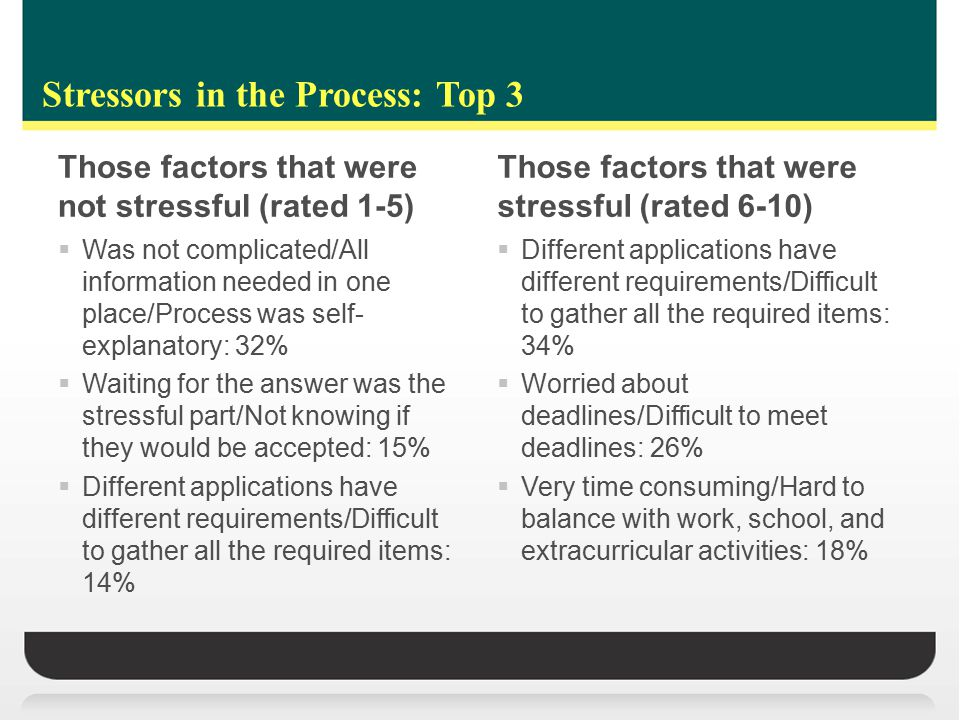 Stressors in the Process: Top 3 Those factors that were not stressful (rated 1-5)  Was not complicated/All information needed in one place/Process was self- explanatory: 32%  Waiting for the answer was the stressful part/Not knowing if they would be accepted: 15%  Different applications have different requirements/Difficult to gather all the required items: 14% Those factors that were stressful (rated 6-10)  Different applications have different requirements/Difficult to gather all the required items: 34%  Worried about deadlines/Difficult to meet deadlines: 26%  Very time consuming/Hard to balance with work, school, and extracurricular activities: 18%