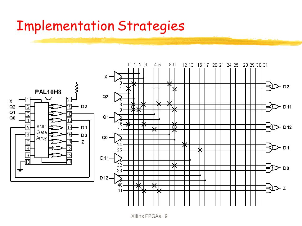 Xilinx FPGAs - 10 Registered PAL Architecture Buffered Input or product term Negative Logic Feedback D2 = Q2 Q0 + Q2 Q0 D1 = X Q2 Q1 Q0 + X Q2 + X Q0 + Q2 Q0 + Q1 Q0 D0 = Q0 Z = X Q1 + X Q1 Implementation Strategies