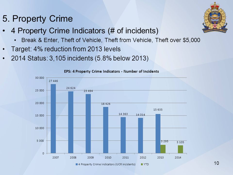 5. Property Crime 4 Property Crime Indicators (# of incidents) Break & Enter, Theft of Vehicle, Theft from Vehicle, Theft over $5,000 Target: 4% reduc