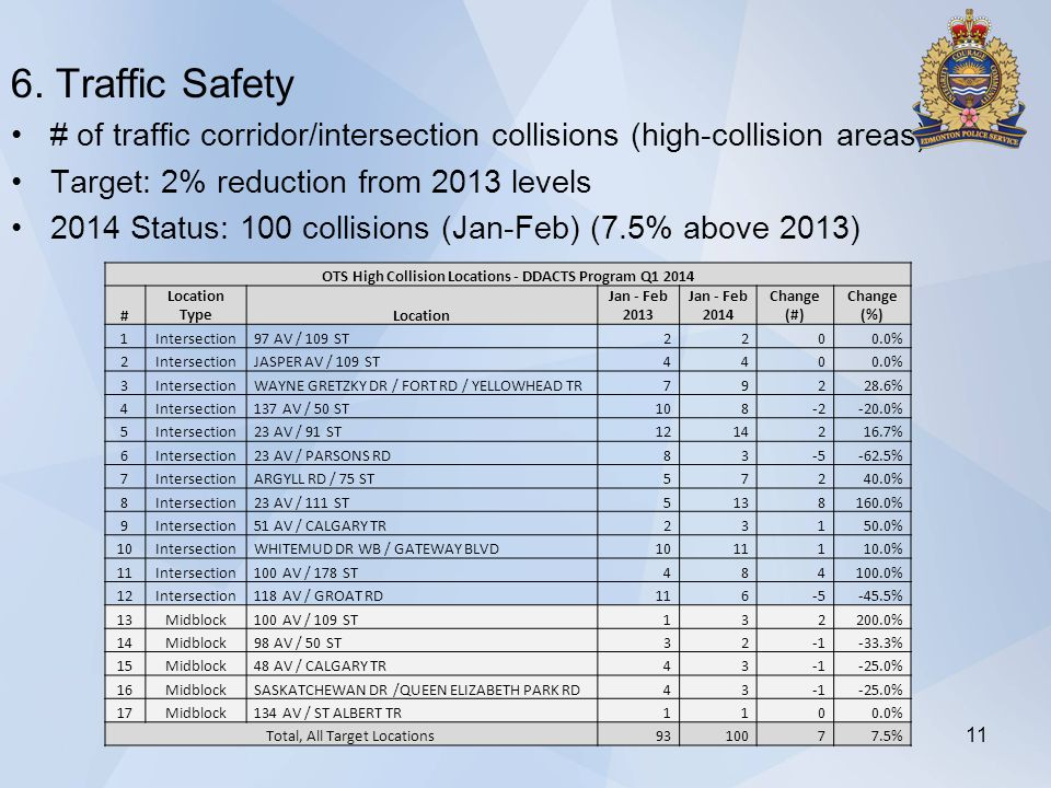 6. Traffic Safety # of traffic corridor/intersection collisions (high-collision areas) Target: 2% reduction from 2013 levels 2014 Status: 100 collisio