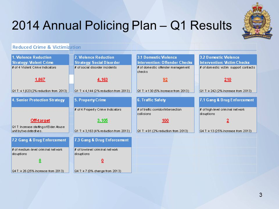 2014 Annual Policing Plan – Q1 Results 3