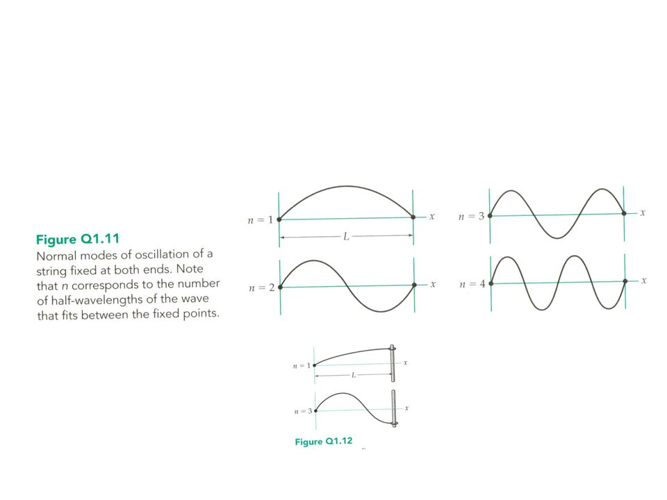 Fourier Theorem Any wave shape can be made by adding a large (infinite) number of sinusoidal waves.