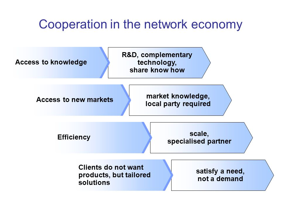 market knowledge, local party required scale, specialised partner satisfy a need, not a demand R&D, complementary technology, share know how Cooperation in the network economy 2.Access to new markets 3.Efficiency 4.Clients do not want products, but tailored solutions 1.Access to knowledge Access to new markets Efficiency Clients do not want products, but tailored solutions Access to knowledge