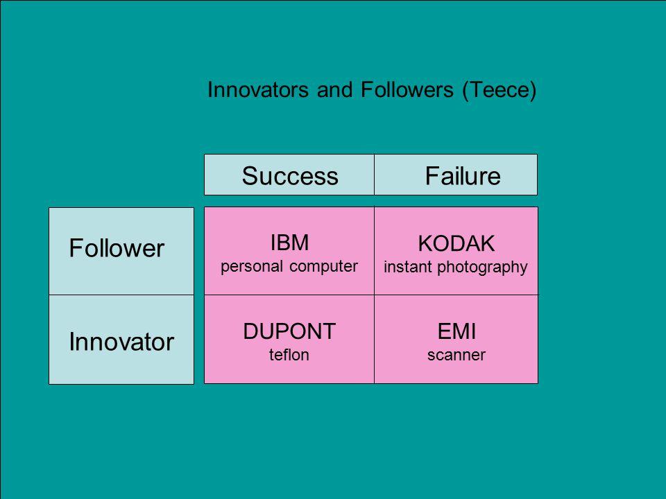 Innovators and Followers (Teece) Success Failure Follower Innovator IBM personal computer KODAK instant photography DUPONT teflon EMI scanner