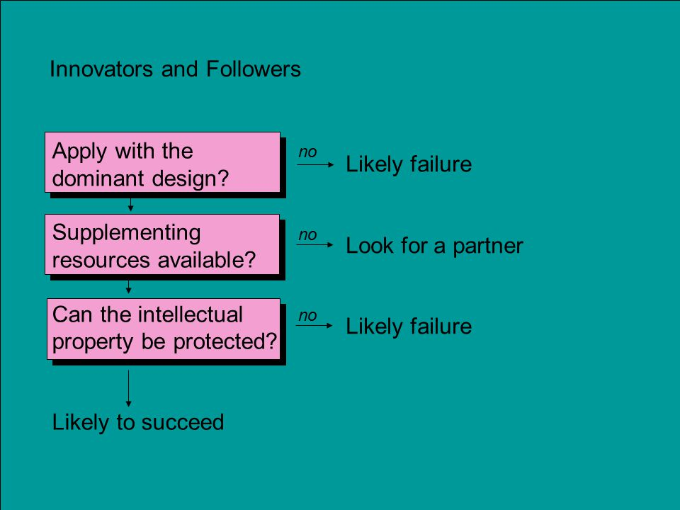 Innovators and Followers Likely failure Look for a partner Likely failure Apply with the dominant design.