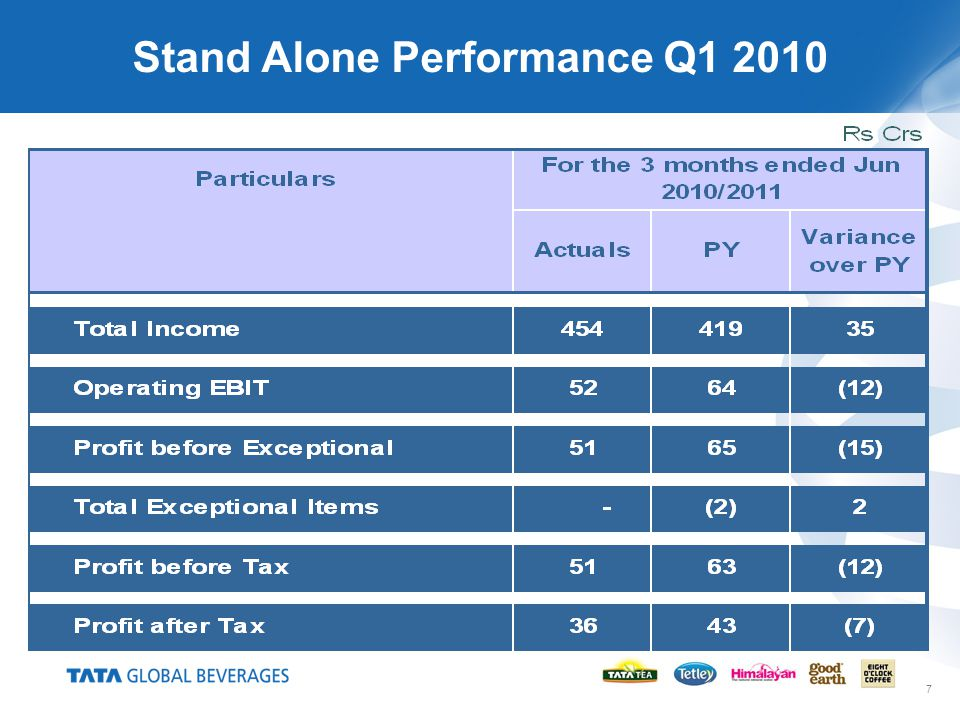 7 Stand Alone Performance Q1 2010