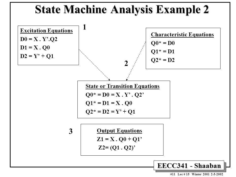 EECC341 - Shaaban #11 Lec # 15 Winter 2001 2-5-2002 State Machine Analysis Example 2 Excitation Equations D0 = X. Y'.Q2 D1 = X. Q0 D2 = Y' + Q1 State