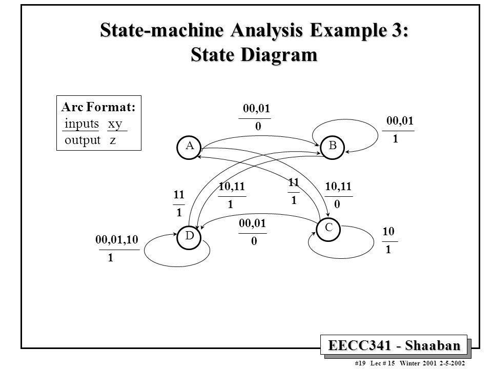 EECC341 - Shaaban #19 Lec # 15 Winter 2001 2-5-2002 State-machine Analysis Example 3: State Diagram AB C D 00,01,10 1 10 1 00,01 1 00,01 0 11 1 10,11