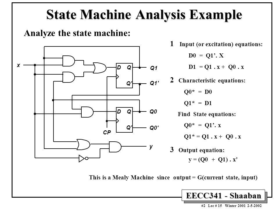 EECC341 - Shaaban #2 Lec # 15 Winter 2001 2-5-2002 State Machine Analysis Example Q1 Q1' Q0 Q0' y x CP D Q Q' D Q Analyze the state machine: 1 Input (