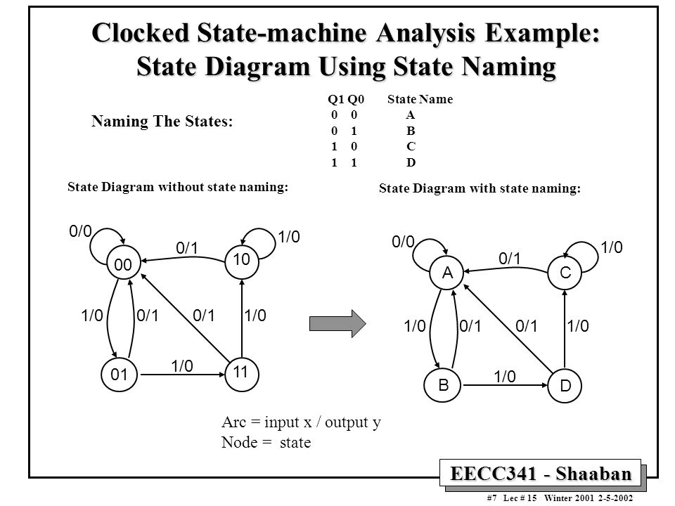 EECC341 - Shaaban #7 Lec # 15 Winter 2001 2-5-2002 Clocked State-machine Analysis Example: State Diagram Using State Naming Naming The States: Q1 Q0 S