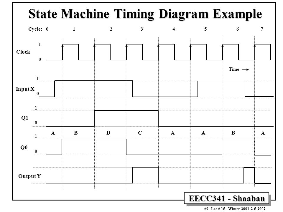 EECC341 - Shaaban #9 Lec # 15 Winter 2001 2-5-2002 State Machine Timing Diagram Example Clock 1 0 Input X Cycle: 0 1 2 3 4 5 6 7 Q1 Q0 Output Y 1 0 A