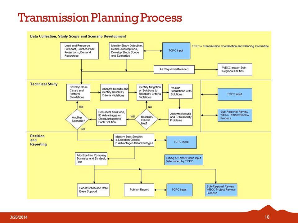 Transmission Planning Process 10 3/26/2014
