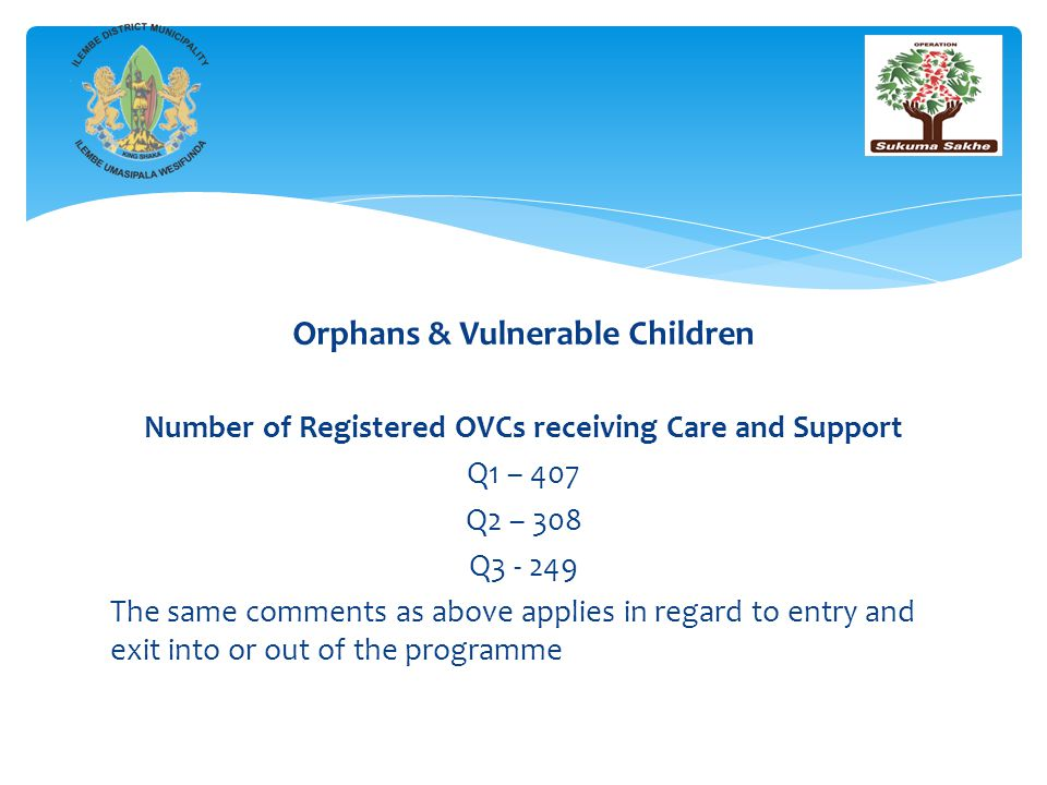 Orphans & Vulnerable Children Number of Registered OVCs receiving Care and Support Q1 – 407 Q2 – 308 Q3 - 249 The same comments as above applies in regard to entry and exit into or out of the programme