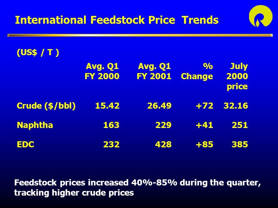 International Product Price Trends (US$ / T ) Avg.