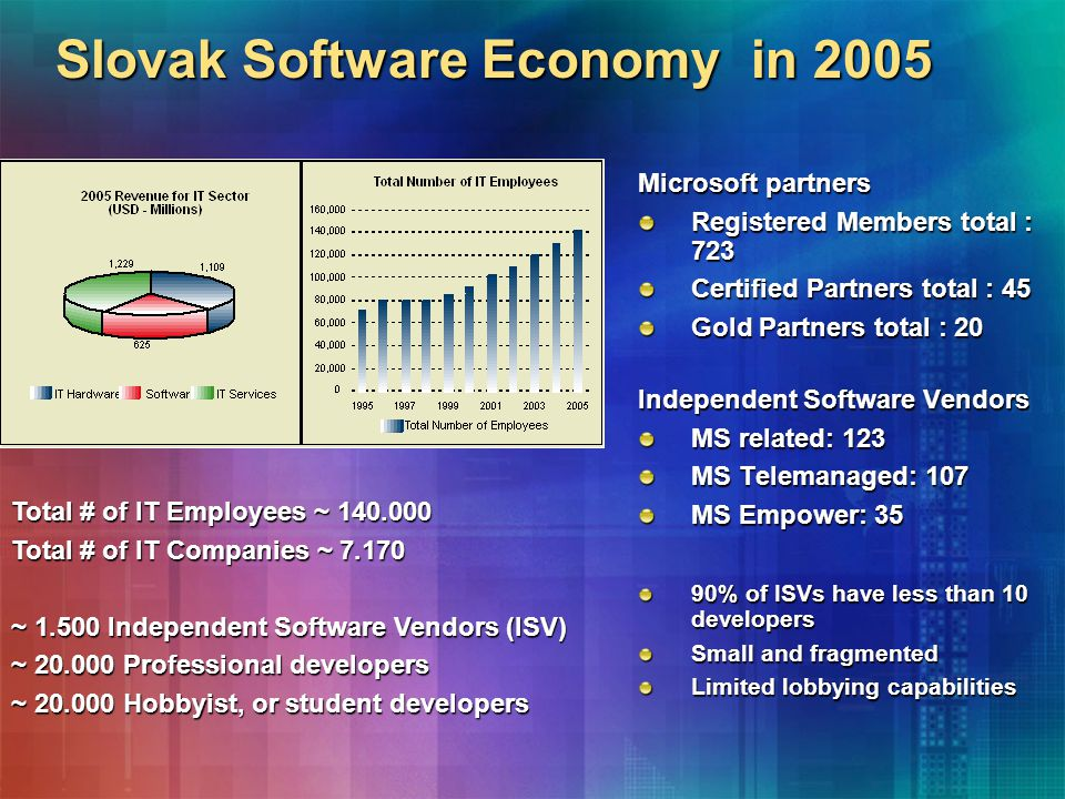 Slovak Software Economy in 2005 Microsoft partners Registered Members total : 723 Certified Partners total : 45 Gold Partners total : 20 Independent Software Vendors MS related: 123 MS Telemanaged: 107 MS Empower: 35 90% of ISVs have less than 10 developers Small and fragmented Limited lobbying capabilities Total # of IT Employees ~ 140.000 Total # of IT Companies ~ 7.170 ~ 1.500 Independent Software Vendors (ISV) ~ 20.000 Professional developers ~ 20.000 Hobbyist, or student developers