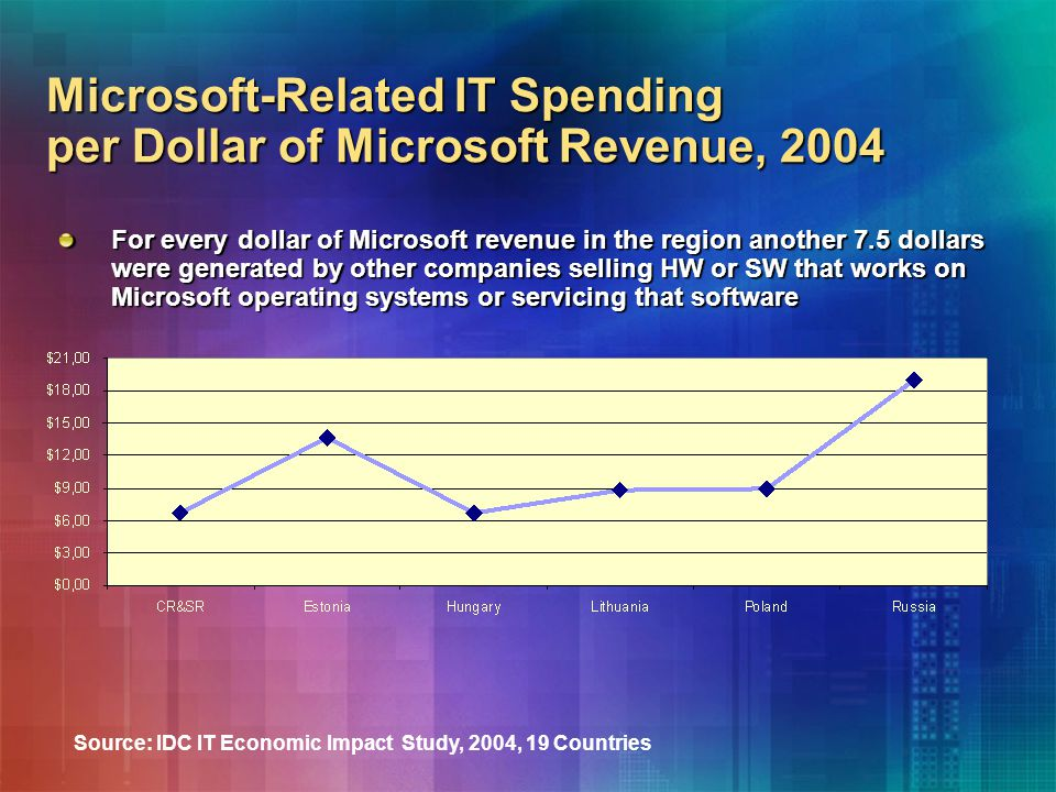 Microsoft-Related IT Spending per Dollar of Microsoft Revenue, 2004 For every dollar of Microsoft revenue in the region another 7.5 dollars were generated by other companies selling HW or SW that works on Microsoft operating systems or servicing that software Source: IDC IT Economic Impact Study, 2004, 19 Countries