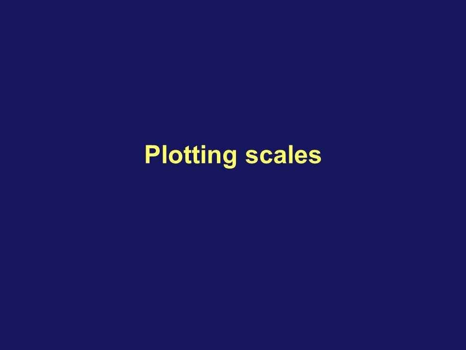 Plotting scales
