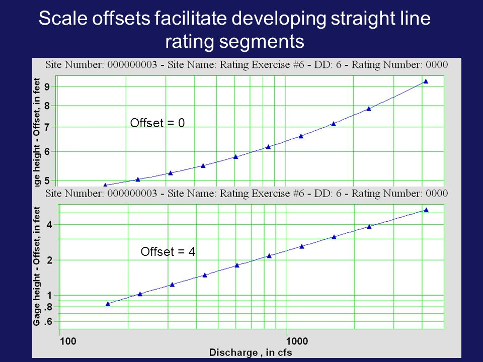 Scale offsets facilitate developing straight line rating segments Offset = 4 Offset = 0
