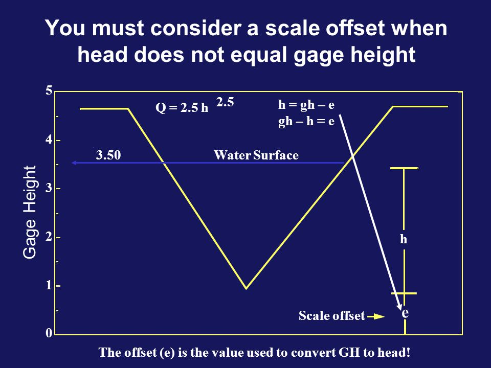 You must consider a scale offset when head does not equal gage height 4 3 2 1 5 0 Q = 2.5 h 2.5 3.50 h = gh – e gh – h = e h e Scale offset Water Surf