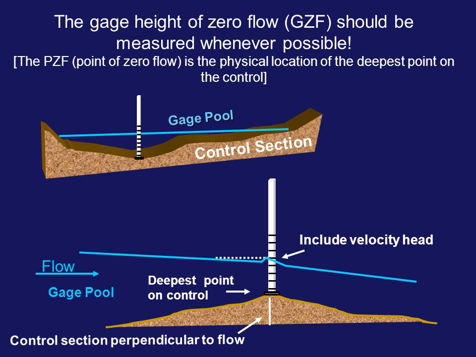 The gage height of zero flow (GZF) should be measured whenever possible! [The PZF (point of zero flow) is the physical location of the deepest point o