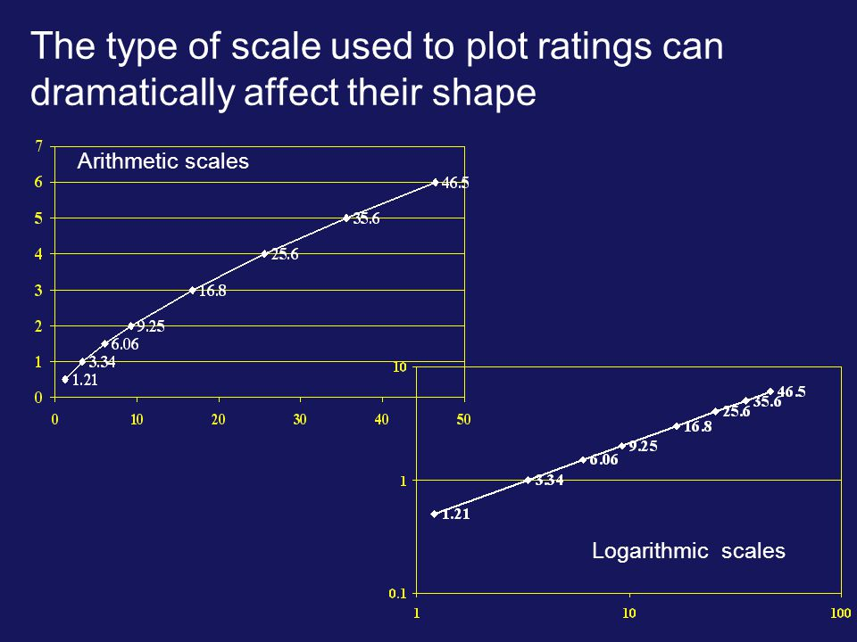 Arithmetic scales Logarithmic scales The type of scale used to plot ratings can dramatically affect their shape