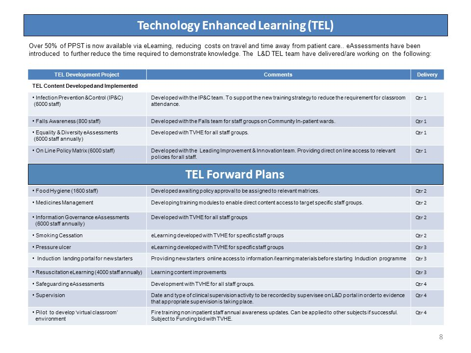 8 Technology Enhanced Learning (TEL) TEL Development ProjectCommentsDelivery TEL Content Developed and Implemented Infection Prevention &Control (IP&C) (6000 staff) Developed with the IP&C team.