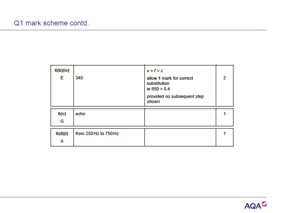 Q1 mark scheme contd. Version 2.0 Copyright © AQA and its licensors. All rights reserved.