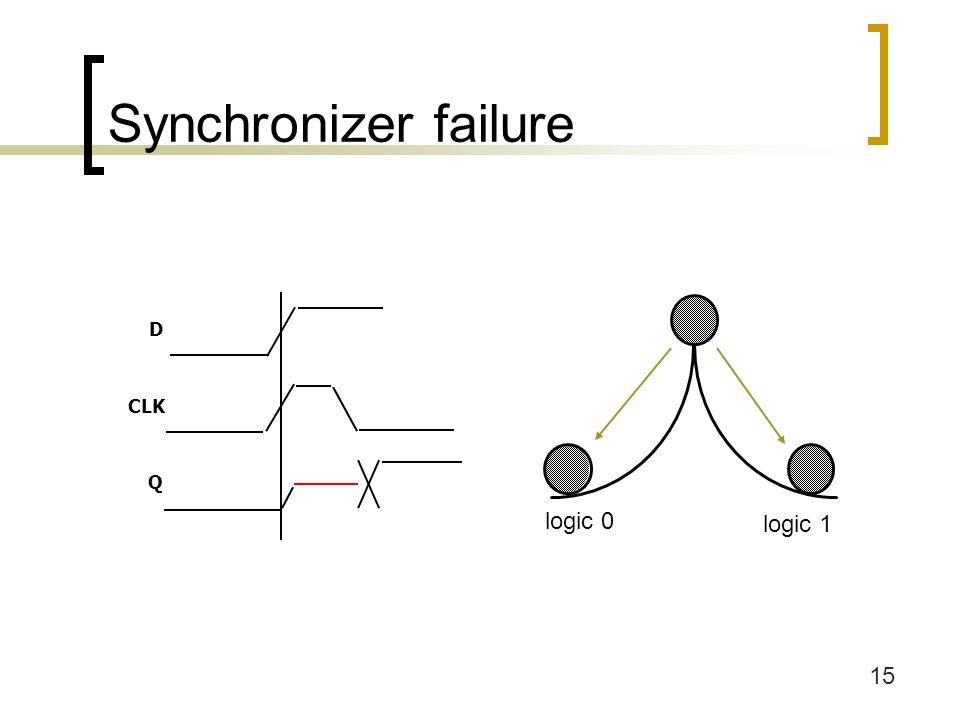 15 Synchronizer failure logic 0 logic 1 D CLK Q