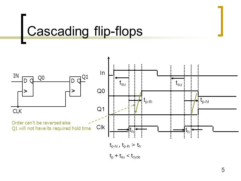 5 Cascading flip-flops In Q0 Q1 Clk t su t p-hl thth t su thth t p-lh IN CLK Q0 Q1 DQDQ > > Order can't be reversed else Q1 will not have its required hold time t p-hl, t p-lh > t h t p + t su < t cycle