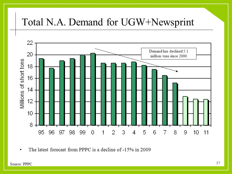 17 Demand has declined 5.1 million tons since 2000 The latest forecast from PPPC is a decline of -15% in 2009 Source: PPPC Total N.A. Demand for UGW+N