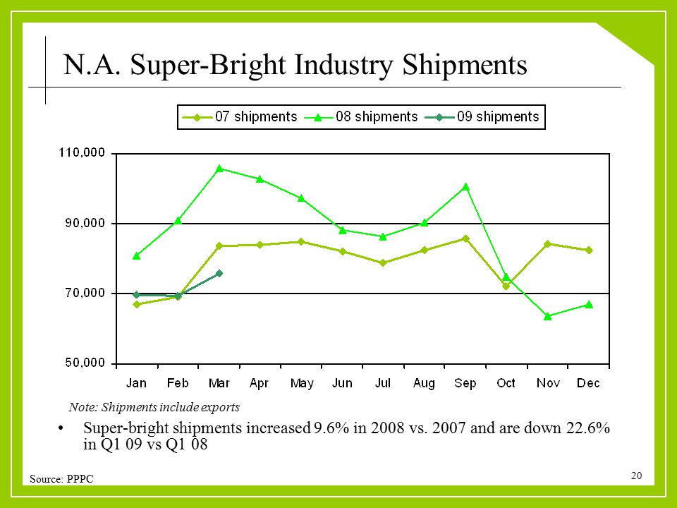 20 Super-bright shipments increased 9.6% in 2008 vs. 2007 and are down 22.6% in Q1 09 vs Q1 08 Note: Shipments include exports Source: PPPC N.A. Super