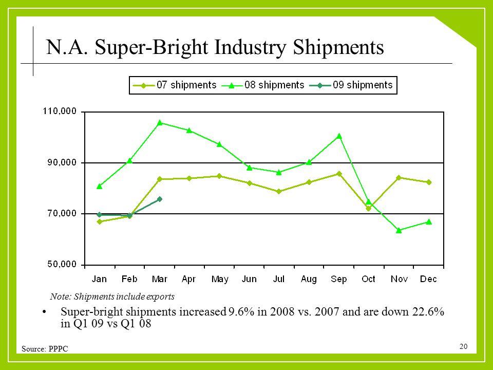 20 Super-bright shipments increased 9.6% in 2008 vs.