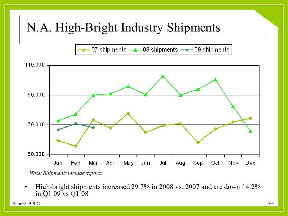21 High-bright shipments increased 29.7% in 2008 vs.