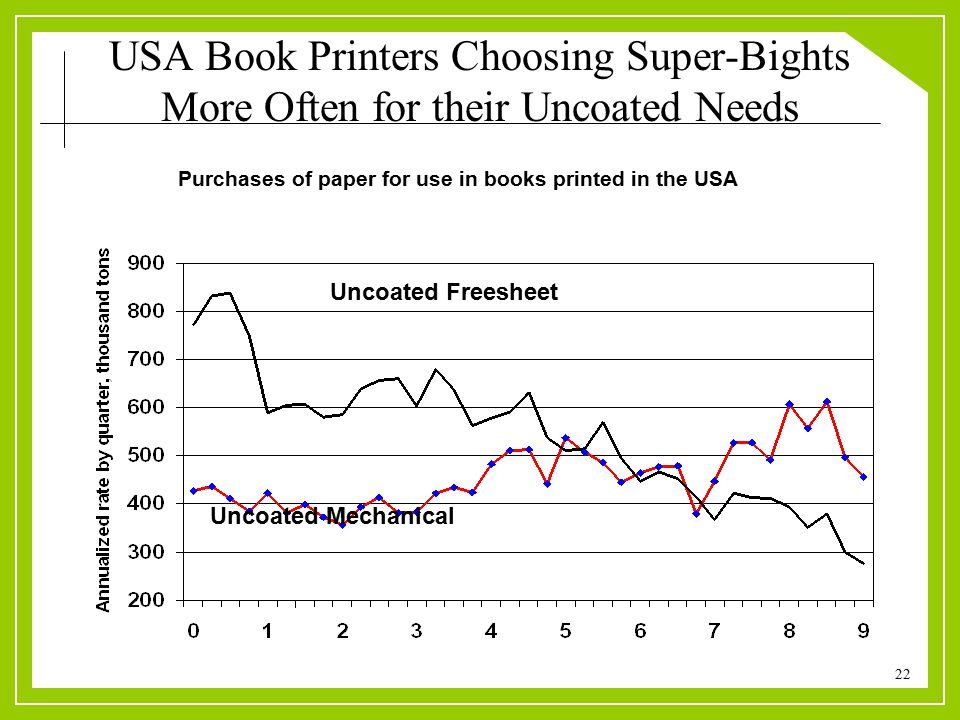 22 USA Book Printers Choosing Super-Bights More Often for their Uncoated Needs Purchases of paper for use in books printed in the USA Uncoated Freesheet Uncoated Mechanical