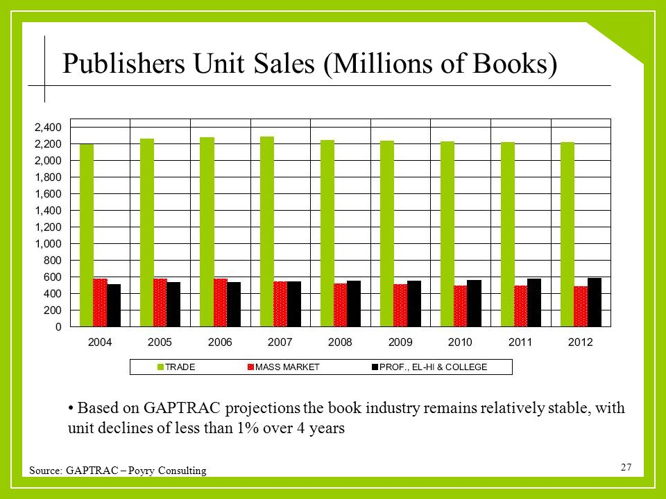 27 Source: GAPTRAC – Poyry Consulting Publishers Unit Sales (Millions of Books) Based on GAPTRAC projections the book industry remains relatively stab