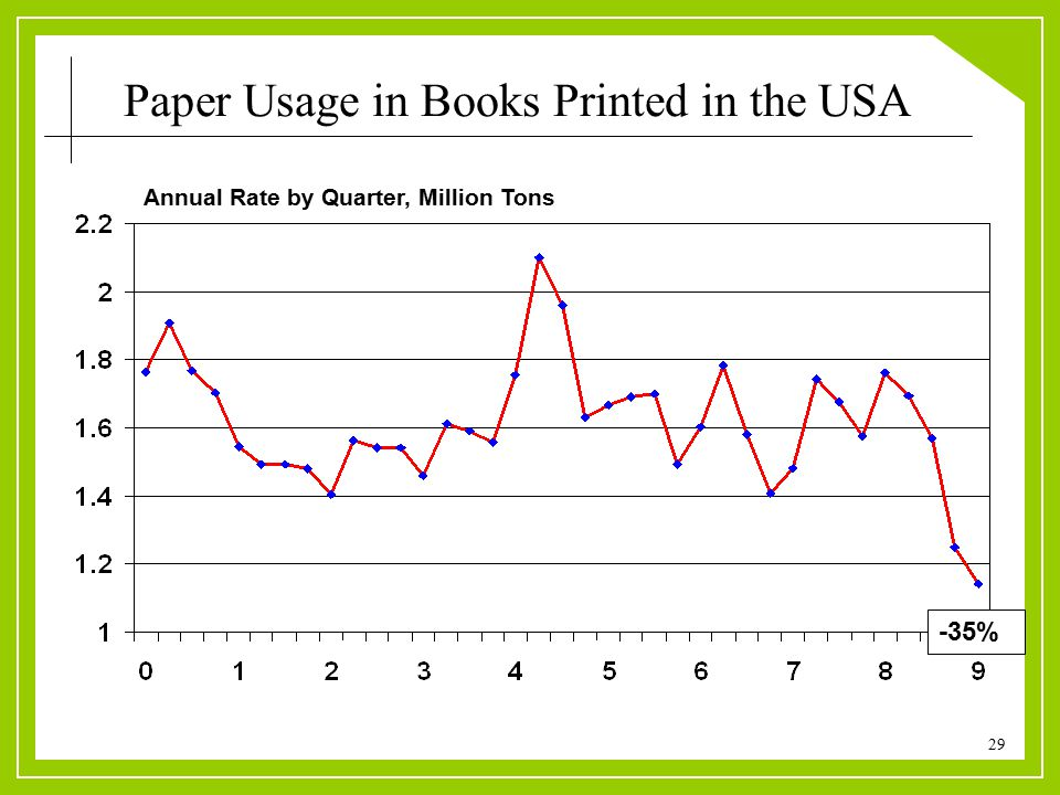 29 Paper Usage in Books Printed in the USA Annual Rate by Quarter, Million Tons -35%
