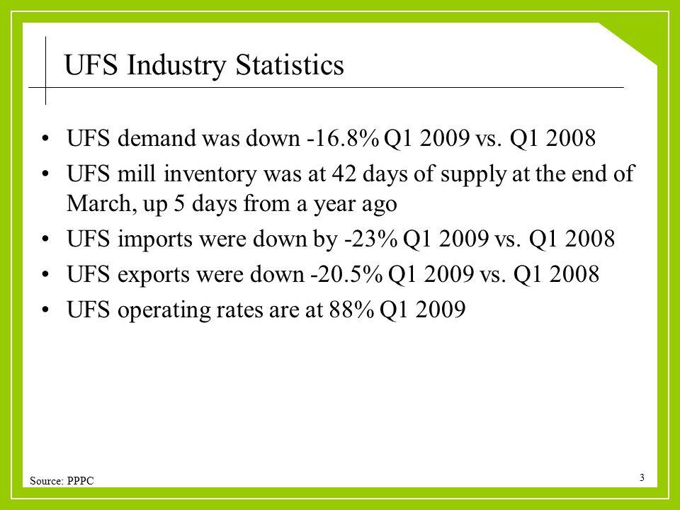3 Source: PPPC UFS Industry Statistics UFS demand was down -16.8% Q1 2009 vs.