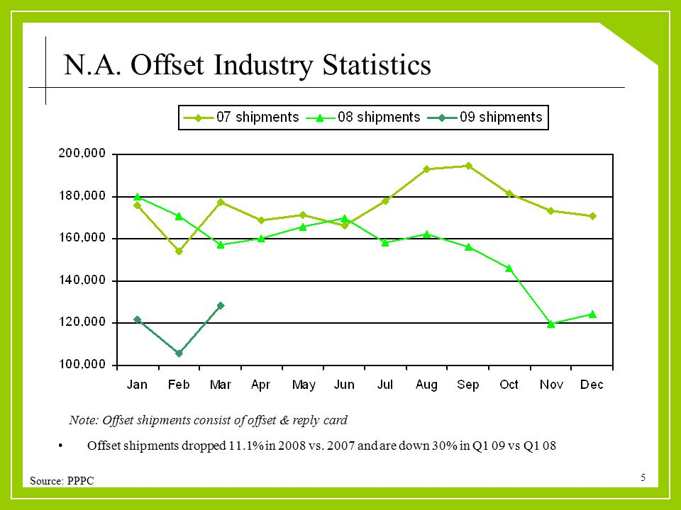 5 Offset shipments dropped 11.1% in 2008 vs. 2007 and are down 30% in Q1 09 vs Q1 08 Note: Offset shipments consist of offset & reply card Source: PPP