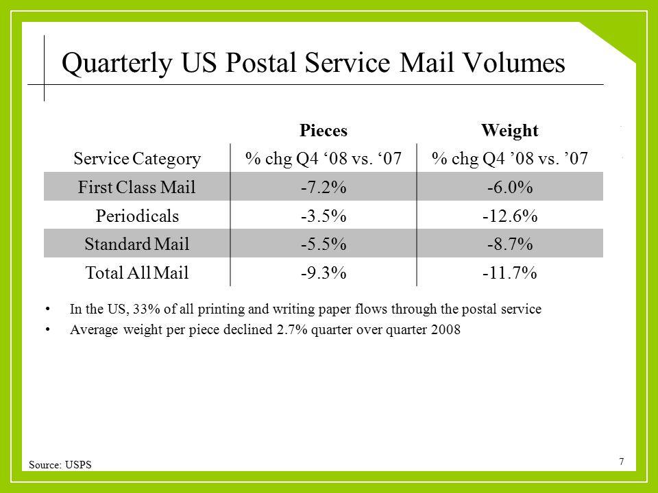 7 PiecesWeight Service Category% chg Q4 '08 vs. '07% chg Q4 '08 vs.