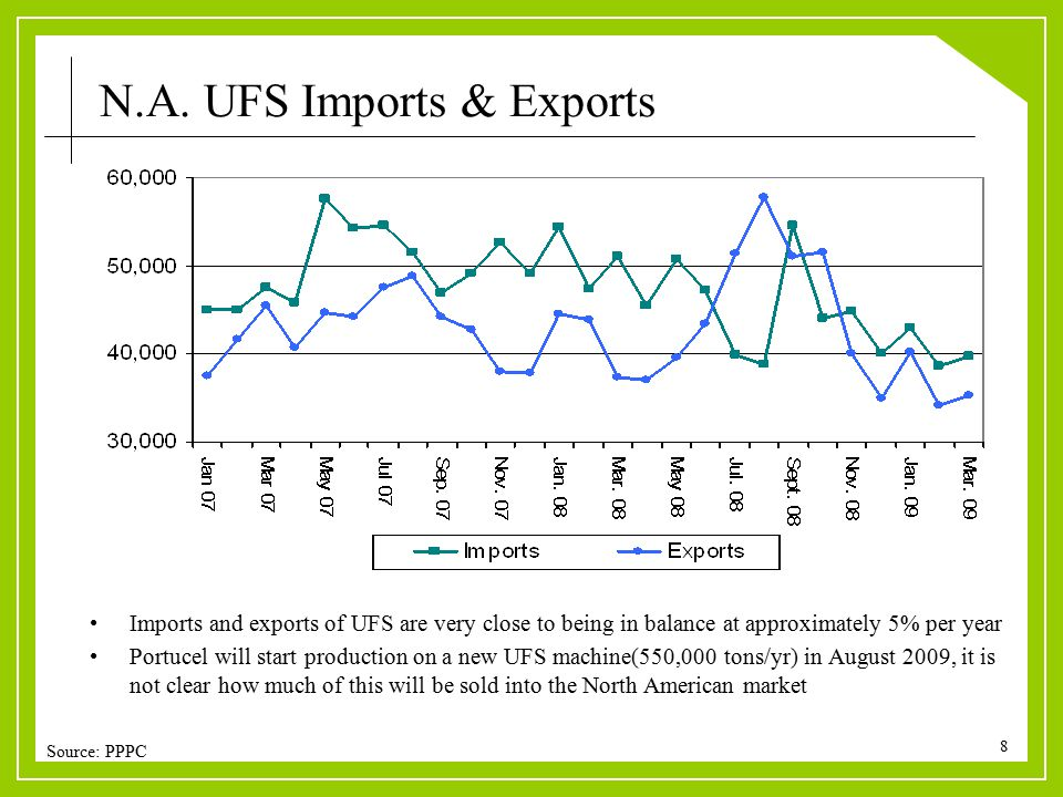 8 Imports and exports of UFS are very close to being in balance at approximately 5% per year Portucel will start production on a new UFS machine(550,000 tons/yr) in August 2009, it is not clear how much of this will be sold into the North American market Source: PPPC N.A.