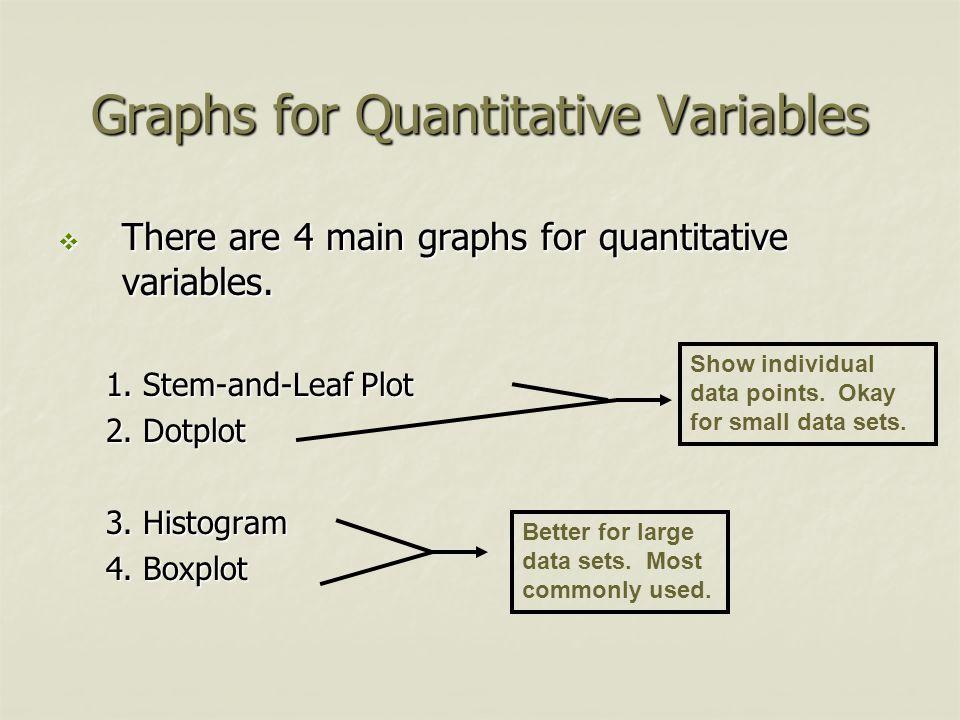 Graphs for Quantitative Variables  There are 4 main graphs for quantitative variables. 1. Stem-and-Leaf Plot 2. Dotplot 3. Histogram 4. Boxplot Show